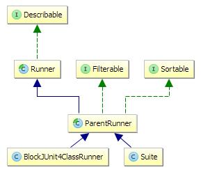 Java: Understanding JUnit Runners